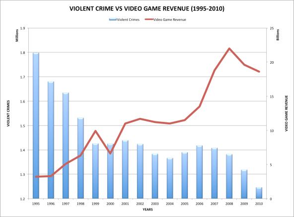 violent-crime-vs-video-game-sales